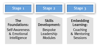 Leadership Development Stages 1-3