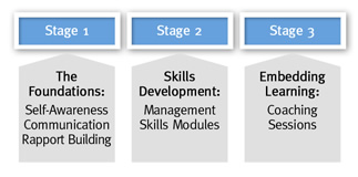 Management Training Stages 1-3