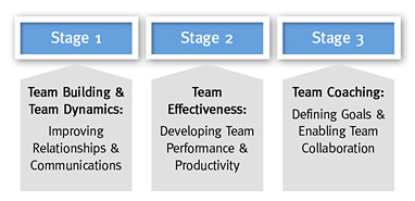 Team Development Stages 1-3